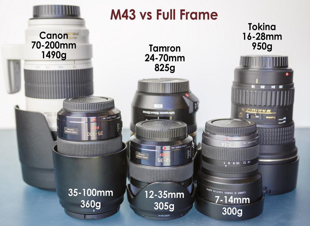 zoom lenses