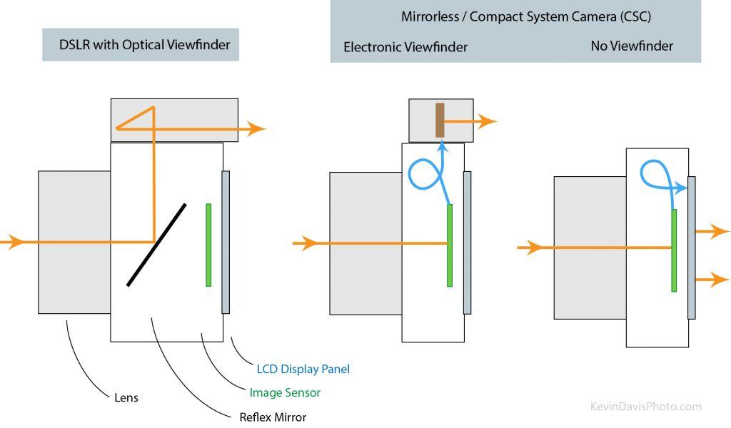 الاختلافات والفروق الأساسية بين كاميرات DSLR وكاميرات Mirrorless